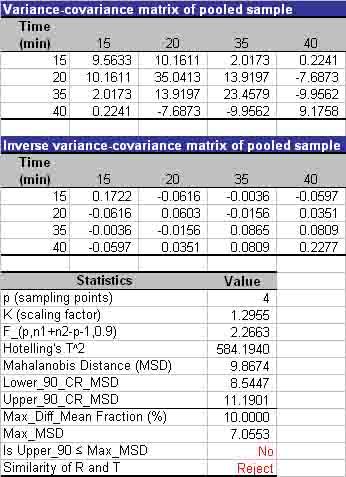 Bioequivalence and Bioavailability Forum • DDSolver, Mahalanobis